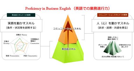 英語での業務遂行力